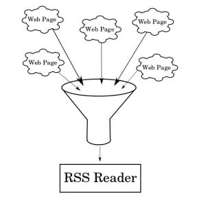 RSS Funnel